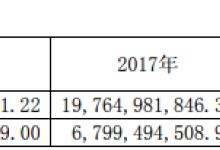 福能股份2018净利增长24.52%