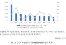 百人会报告:充电桩利用率不足10%