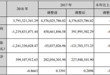 科陆电子2018净利润亏损12.2亿