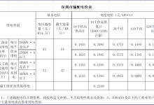 降1.92分!广东降低一般工商业电价
