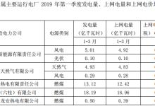 华能股份首季发电量同比增长6.38%
