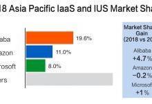 阿里云亚太市场第一 超过亚马逊和微软总和