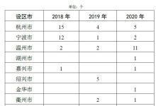 浙江加快城市建成区重污染企业搬迁改造