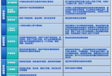 SCM管理系统 供应链管理功能及运作大全解