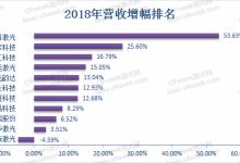 激光企业业绩盘点:哪家公司最赚钱?