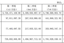 上海电力2018净利润同比增长178.53%