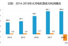 大洋电机2018年亏损23.8亿元