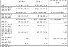 永新光学1Q19净利2581.1万元 同比增长7.39%