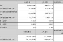 金运激光一季度净利332.79万 同比下降22.1%