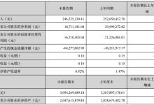 正业科技一季度净利1871.1万元