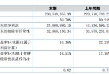 奇致激光2018年净利3706.9万元 同比下降14.9%