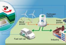 氢气传感器防止氢动力汽车氢气泄露起火