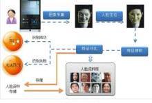 為什么智能化人臉識別門禁倍受青睞?