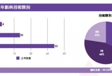 《台湾XR产业白皮书》一览