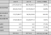 道明光学2018年净利2.05亿元 同比增长66%