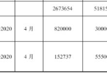 青海2019固定资产投资重点建设项目目标