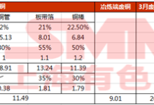 3月废铜消费量分析:大幅返升
