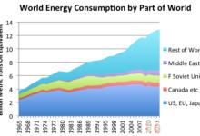 """求解:能源革命该如何""""闹""""?"""