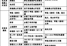 浙江小水电清理整改综合评估指导意见