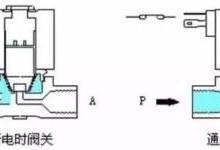 高清动画你揭示电磁阀工作原理