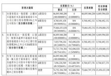 小米:拟回购不超过10%的公司股份