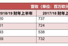 蔡司公布19年上半年财报 营收同比增长9%