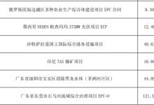 中国电建前4月新签合同额同比增13%