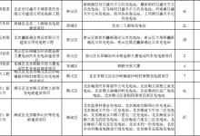 北京市拟投资建设充电桩3968个