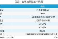 加氢站发展之说:中国的出路在哪