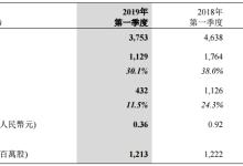 瑞声科技一季度光学业务收入大增71.7%