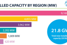 2018年全球新增水电装机容量前十大地区