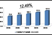 近5年中国煤层气行业的预测分析