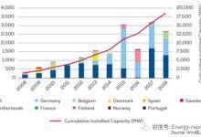 欧洲海上风电:2018年关键趋势和数据