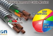 全球铠装电缆市场发展分析