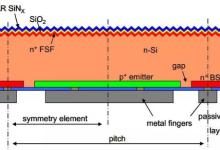 干货!IBC电池技术介绍与产业化探索