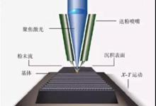 永年激光熔覆的修复和再制造应用潜力巨大