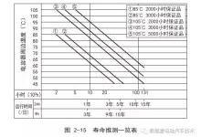 汽车级(AEC-Q200)电解电容寿命分析