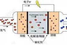 一文看懂中国与国外氢燃料电池产业的差距