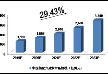 未来5年中国装配式建筑行业发展分析