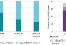 通过碳捕获、利用与封存实现工业变革