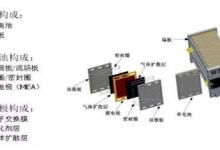 一文读懂中国与国外氢燃料电池产业的差距