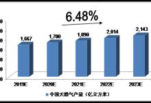 未来5年中国天然气行业供需前景预测
