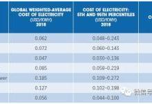 浅析可再生电力发电成本2018