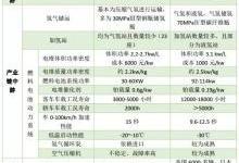 中国与国外氢燃料电池产业的差距有多大?