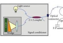 光纤传感器核心:法布里-珀罗的原理