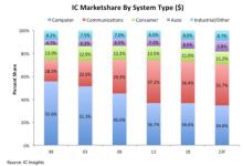 内存市场暴跌,通信IC或成最大市场