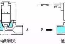 电磁阀工作原理一直不明白 看完这个秒懂