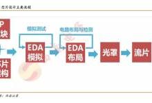 海思能否带领中国的芯片设计突围?