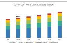 全球开关设备市场需求预计达1026亿美元