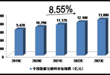 未来5年中国能源互联网行业发展预测